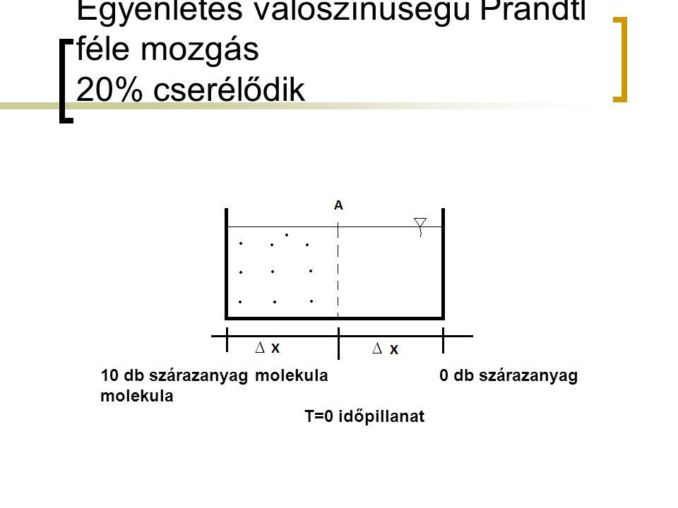 Egyenletes valószínűségű Prandtl féle mozgás 20% cserélődik ∆ ∆ 10 db szárazanyag molekula0 db szárazanyag molekula T=0 időpillanat