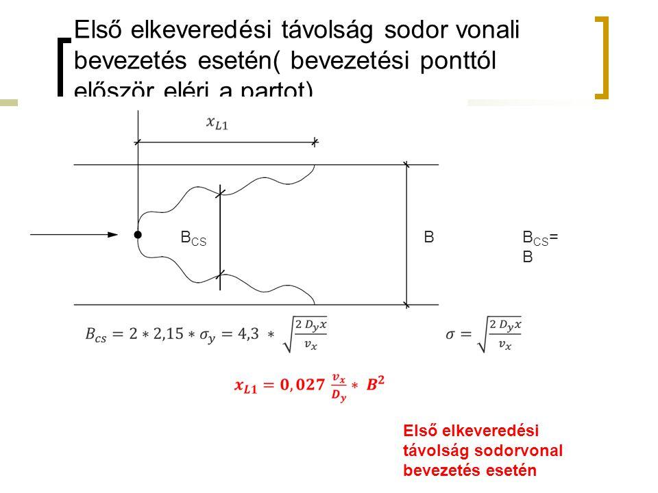 Első elkeveredési távolság sodor vonali bevezetés esetén( bevezetési ponttól először eléri a partot) BB CS B CS = B Első elkeveredési távolság sodorvonal bevezetés esetén