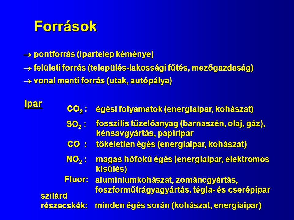 Források  pontforrás (ipartelep kéménye)  felületi forrás (település-lakossági fűtés, mezőgazdaság) Ipar SO 2 : fosszilis tüzelőanyag (barnaszén, olaj, gáz), kénsavgyártás, papíripar CO : tökéletlen égés (energiaipar, kohászat) NO 2 : magas hőfokú égés (energiaipar, elektromos kisülés) szilárd részecskék: minden égés során (kohászat, energiaipar)  vonal menti forrás (utak, autópálya) alumíniumkohászat, zománcgyártás, foszforműtrágyagyártás, tégla- és cserépipar Fluor: CO 2 : égési folyamatok (energiaipar, kohászat)