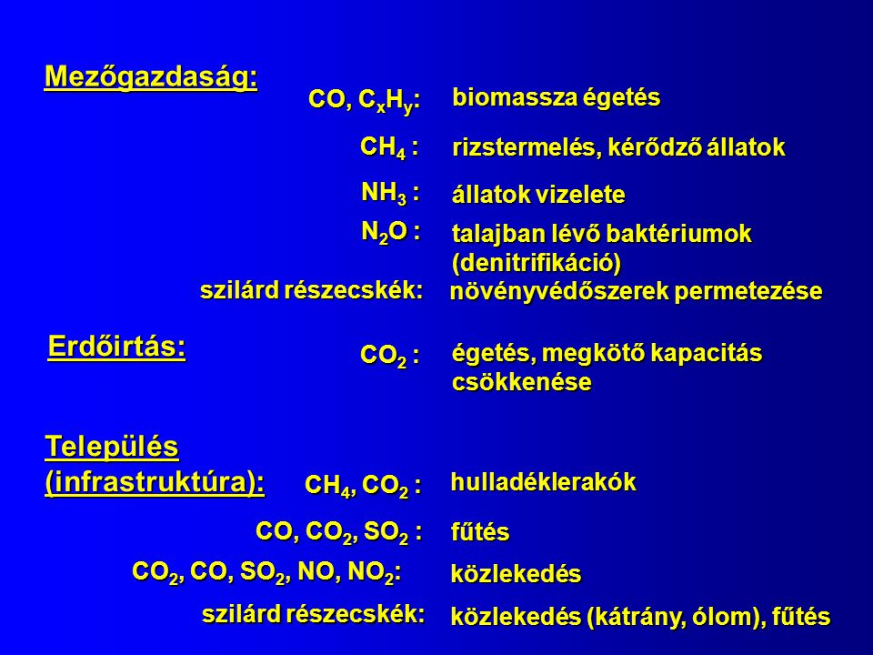 Mezőgazdaság: CO, C x H y : biomassza égetés NH 3 : állatok vizelete CH 4 : rizstermelés, kérődző állatok Erdőirtás: CO 2 : égetés, megkötő kapacitás csökkenése Település (infrastruktúra): CH 4, CO 2 : hulladéklerakók CO, CO 2, SO 2 : fűtés CO 2, CO, SO 2, NO, NO 2 : közlekedés N 2 O : talajban lévő baktériumok (denitrifikáció) szilárd részecskék: közlekedés (kátrány, ólom), fűtés szilárd részecskék: növényvédőszerek permetezése