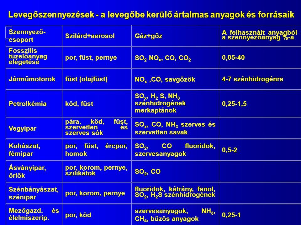 Szennyező- csoport Szilárd+aerosolGáz+gőz A felhasznált anyagból a szennyezőanyag %-a Fosszilis tüzelőanyag elégetése por, füst, pernye SO 2 NO x, CO, CO 2 0,05-40 Járműmotorokfüst (olajfüst) NO x,CO, savgőzök 4-7 szénhidrogénre Petrolkémiaköd, füst SO x, H 2 S, NH 3 szénhidrogének merkaptánok 0,25-1,5 Vegyipar pára, köd, füst, szervetlen és szerves sók SO x, CO, NH 3 szerves és szervetlen savak Kohászat, fémipar por, füst, ércpor, homok SO 2, CO fluoridok, szervesanyagok 0,5-2 Ásványipar, őrlők por, korom, pernye, szilikátok SO 2, CO Szénbányászat, szénipar por, korom, pernye fluoridok, kátrány, fenol, SO 2, H 2 S szénhidrogének Mezőgazd.