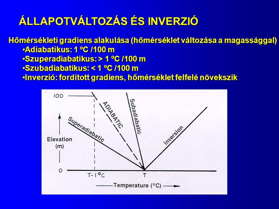 ÁLLAPOTVÁLTOZÁS ÉS INVERZIÓ Hőmérsékleti gradiens alakulása (hőmérséklet változása a magassággal) Adiabatikus: 1 ºC /100 mAdiabatikus: 1 ºC /100 m Szu