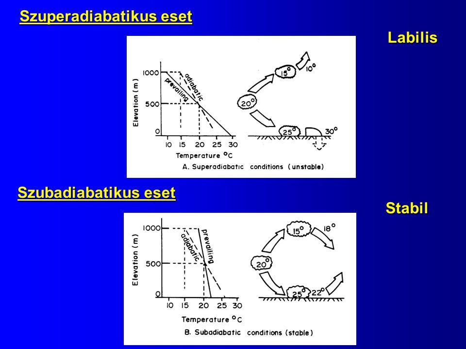 Labilis Stabil Szuperadiabatikus eset Szubadiabatikus eset