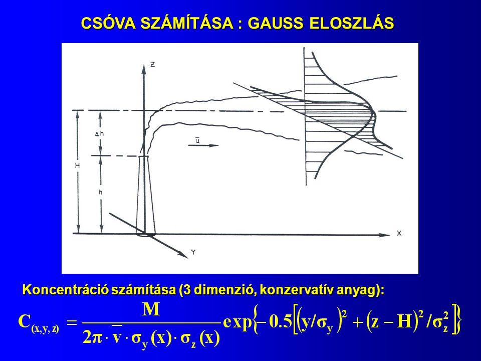 CSÓVA SZÁMÍTÁSA : GAUSS ELOSZLÁS Koncentráció számítása (3 dimenzió, konzervatív anyag):