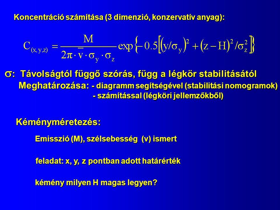  : Távolságtól függő szórás, függ a légkör stabilitásától Meghatározása: - diagramm segítségével (stabilitási nomogramok) - számítással (légköri jellemzőkből) - számítással (légköri jellemzőkből) Kéményméretezés: Emisszió (M), szélsebesség (v) ismert feladat: x, y, z pontban adott határérték kémény milyen H magas legyen.