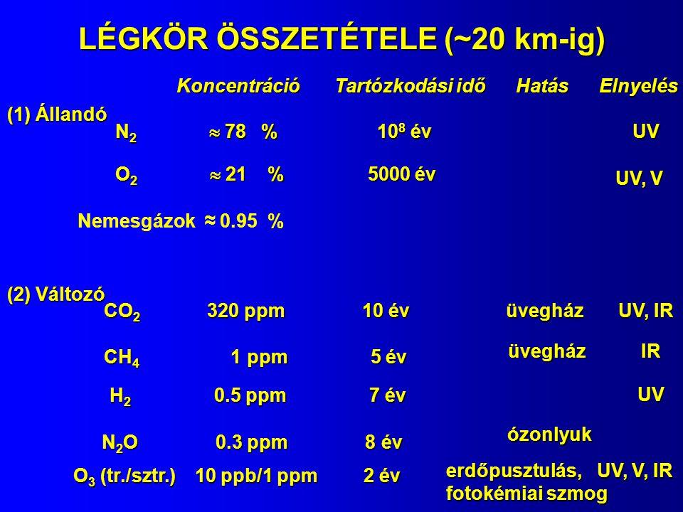 LÉGKÖR ÖSSZETÉTELE (~20 km-ig) Koncentráció Tartózkodási idő Hatás Elnyelés (1) Állandó N 2  78 % 10 8 év O 2  21 % 5000 év Nemesgázok ≈ 0.95 % (2) Változó CO 2 320 ppm 10 év CH 4 1 ppm 5 év H 2 0.5 ppm 7 év N 2 O 0.3 ppm 8 év O 3 (tr./sztr.) 10 ppb/1 ppm 2 év UV UV, V üvegház UV, IR üvegház IR UV erdőpusztulás, fotokémiai szmog ózonlyuk UV, V, IR