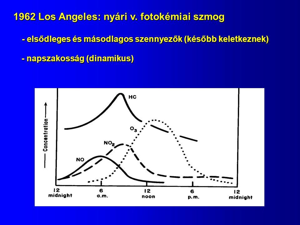 1962 Los Angeles: nyári v. fotokémiai szmog - elsődleges és másodlagos szennyezők (később keletkeznek) - napszakosság (dinamikus)