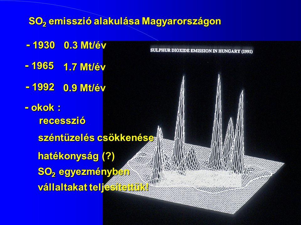 SO 2 emisszió alakulása Magyarországon SO 2 emisszió alakulása Magyarországon - 1930 0.3 Mt/év - 1965 1.7 Mt/év - 1992 0.9 Mt/év - okok : recesszió recesszió széntüzelés csökkenése hatékonyság (?) SO 2 egyezményben vállaltakat teljesítettük!