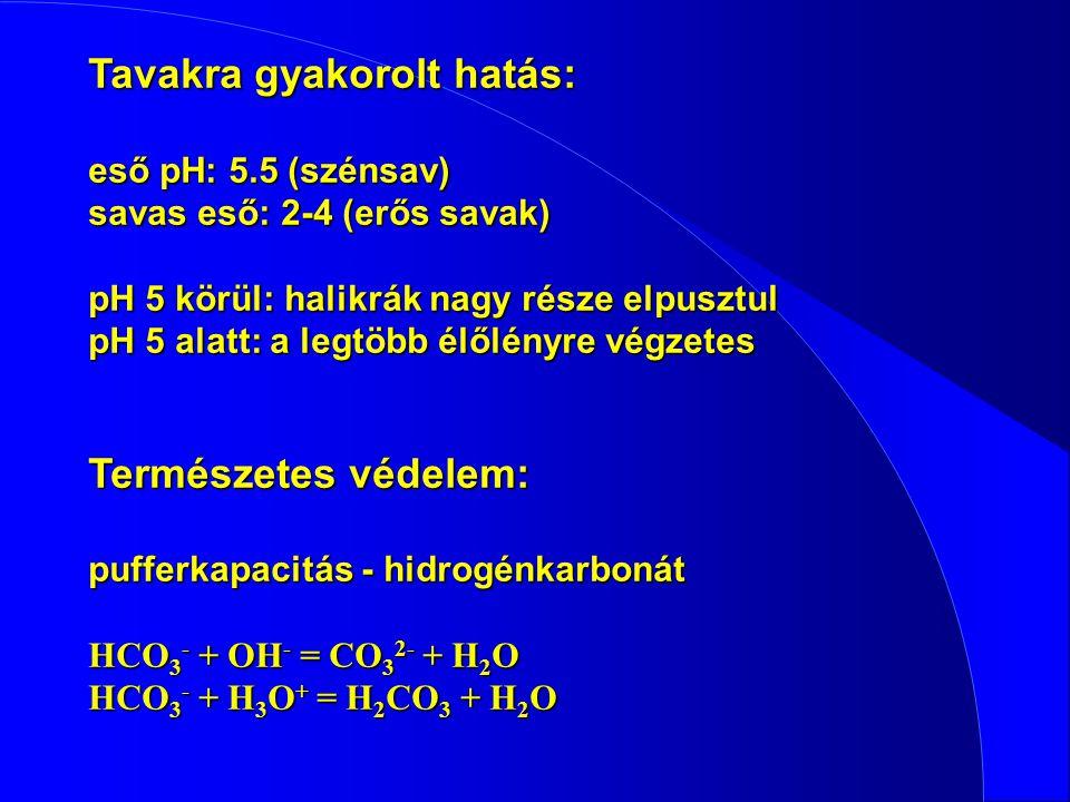 Tavakra gyakorolt hatás: eső pH: 5.5 (szénsav) savas eső: 2-4 (erős savak) pH 5 körül: halikrák nagy része elpusztul pH 5 alatt: a legtöbb élőlényre végzetes Természetes védelem: pufferkapacitás - hidrogénkarbonát HCO 3 - + OH - = CO 3 2- + H 2 O HCO 3 - + H 3 O + = H 2 CO 3 + H 2 O