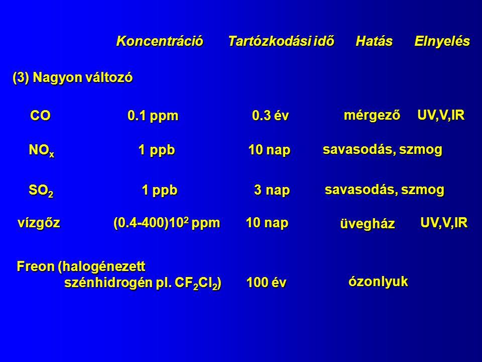 Koncentráció Tartózkodási idő Hatás Elnyelés (3) Nagyon változó CO 0.1 ppm 0.3 év NO x 1 ppb 10 nap SO 2 1 ppb 3 nap vízgőz (0.4-400)10 2 ppm 10 nap Freon (halogénezett szénhidrogén pl.