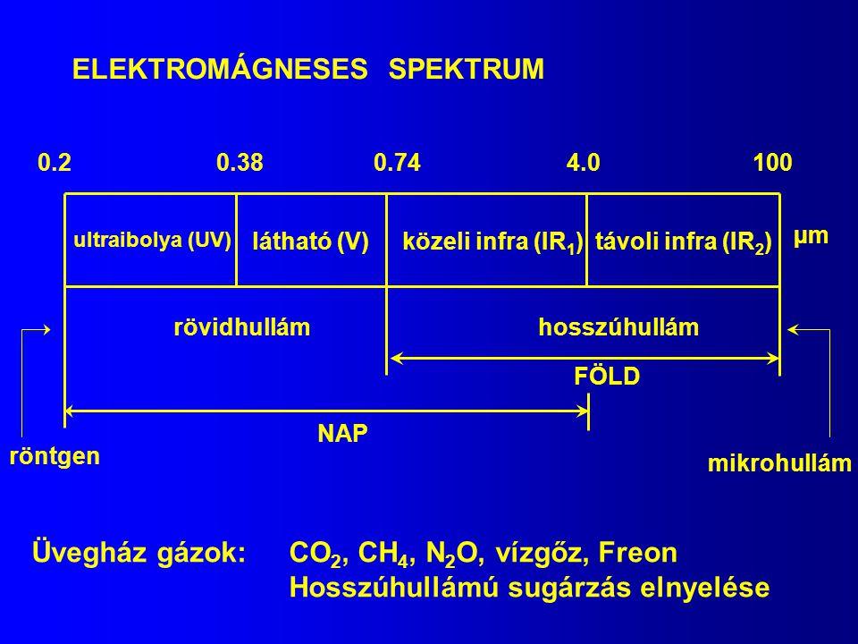 ELEKTROMÁGNESES SPEKTRUM távoli infra (IR 2 ) ultraibolya (UV) látható (V)közeli infra (IR 1 ) rövidhullámhosszúhullám 0.20.380.744.0100 µm NAP FÖLD mikrohullám röntgen Üvegház gázok: CO 2, CH 4, N 2 O, vízgőz, Freon Hosszúhullámú sugárzás elnyelése
