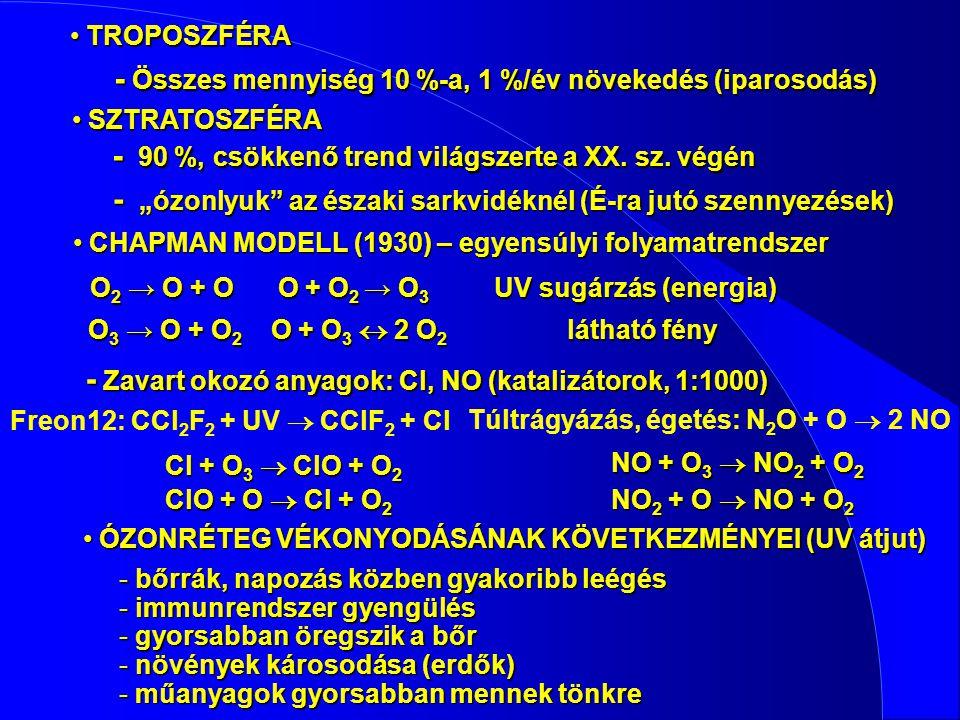 TROPOSZFÉRA TROPOSZFÉRA - Összes mennyiség 10 %-a, 1 %/év növekedés (iparosodás) SZTRATOSZFÉRA SZTRATOSZFÉRA - 90 %, csökkenő trend világszerte a XX.