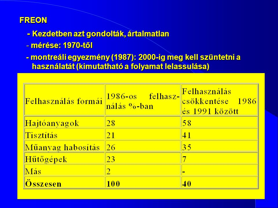 FREON - Kezdetben azt gondolták, ártalmatlan - mérése: 1970-től - montreáli egyezmény (1987): 2000-ig meg kell szüntetni a használatát (kimutatható a folyamat lelassulása)