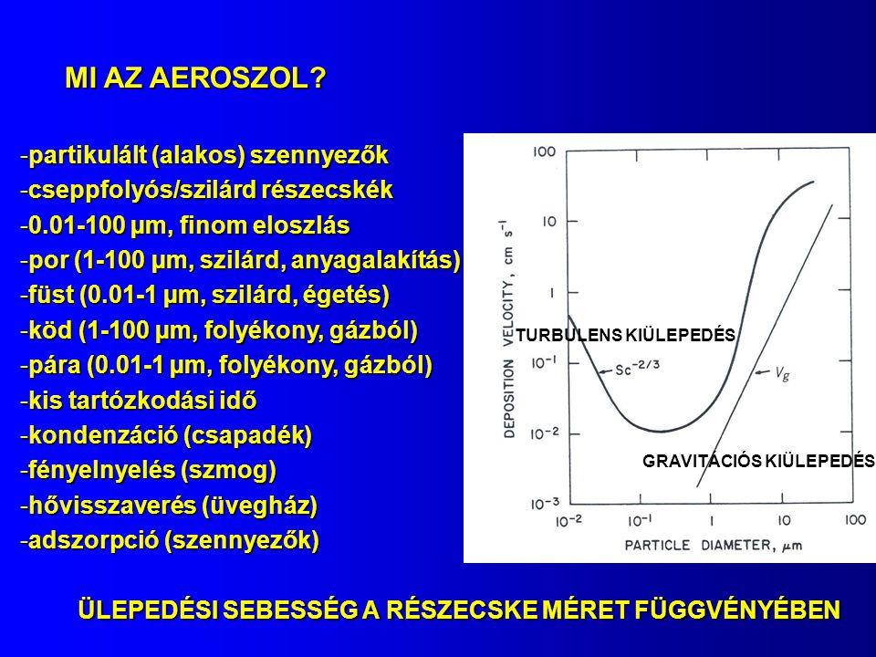 MI AZ AEROSZOL? -partikulált (alakos) szennyezők -cseppfolyós/szilárd részecskék -0.01-100 µm, finom eloszlás -por (1-100 µm, szilárd, anyagalakítás)