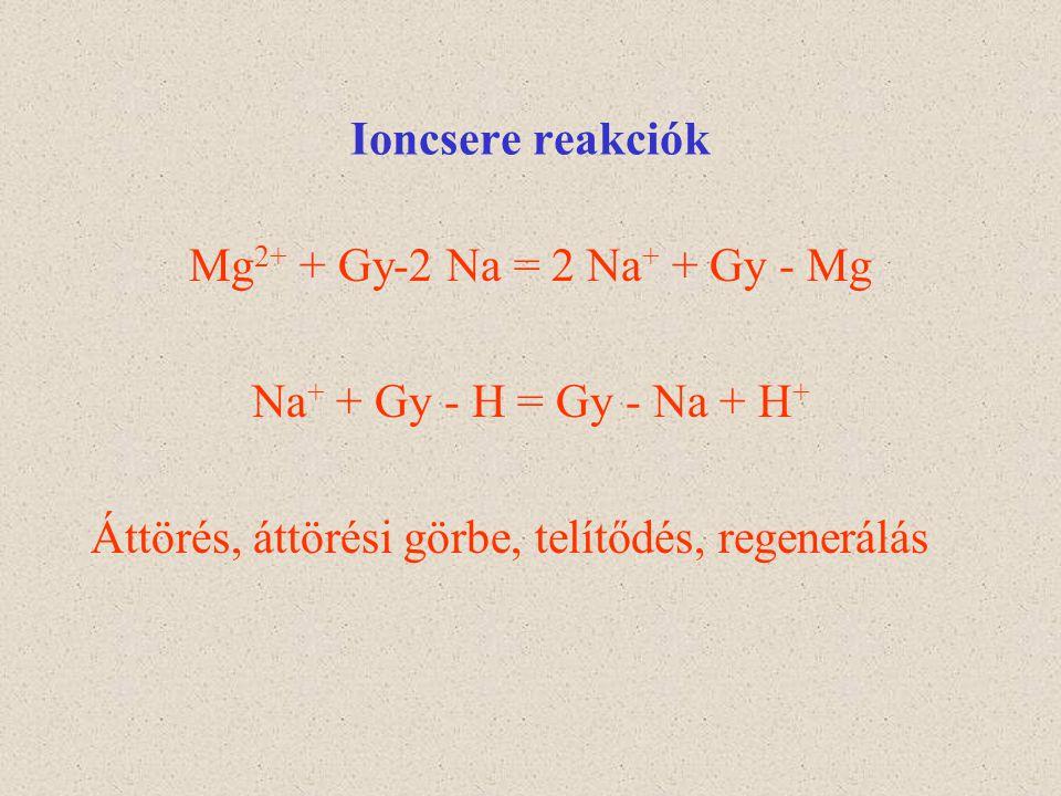 Ioncsere reakciók Mg 2+ + Gy-2 Na = 2 Na + + Gy - Mg Na + + Gy - H = Gy - Na + H + Áttörés, áttörési görbe, telítődés, regenerálás