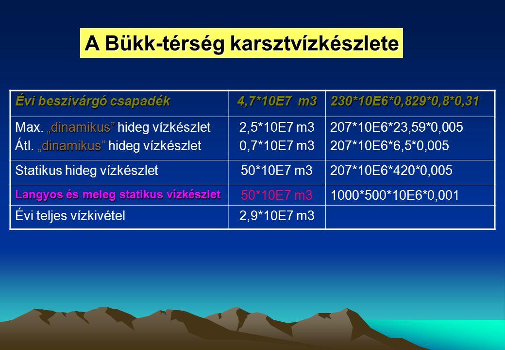 """Évi beszivárgó csapadék 4,7*10E7 m3 230*10E6*0,829*0,8*0,31 """"dinamikus"""" Max. """"dinamikus"""" hideg vízkészlet dinamikus Átl. """"dinamikus"""" hideg vízkészlet"""