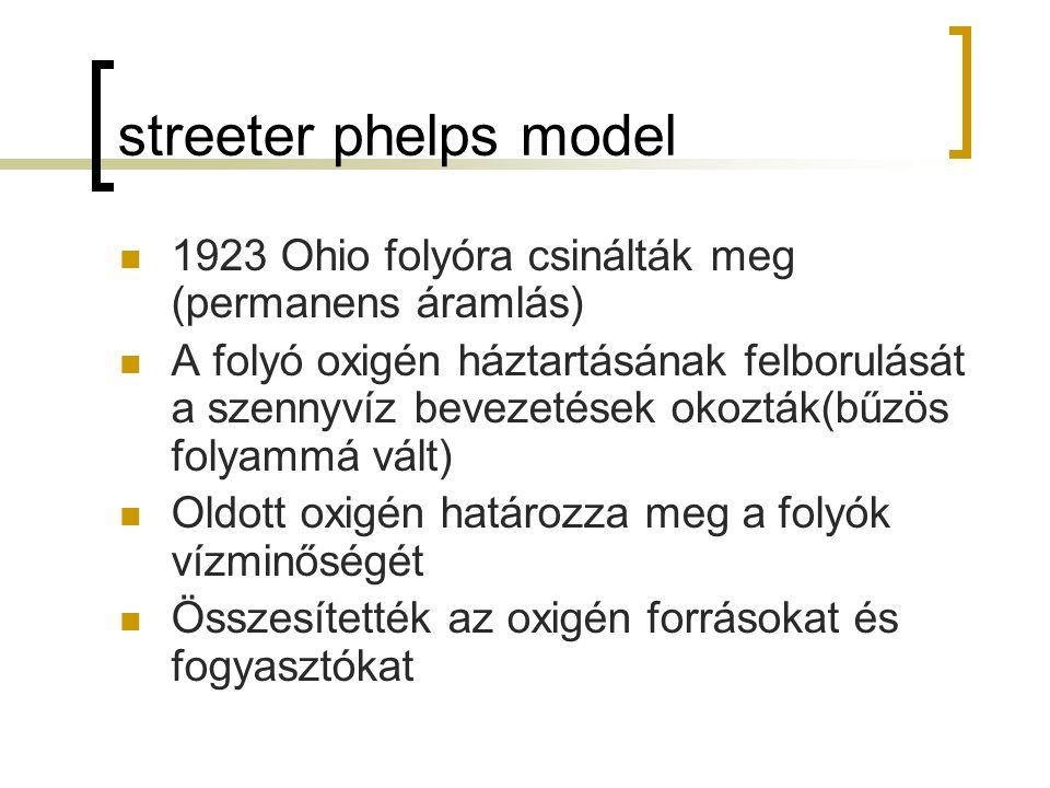 streeter phelps model 1923 Ohio folyóra csinálták meg (permanens áramlás) A folyó oxigén háztartásának felborulását a szennyvíz bevezetések okozták(bű
