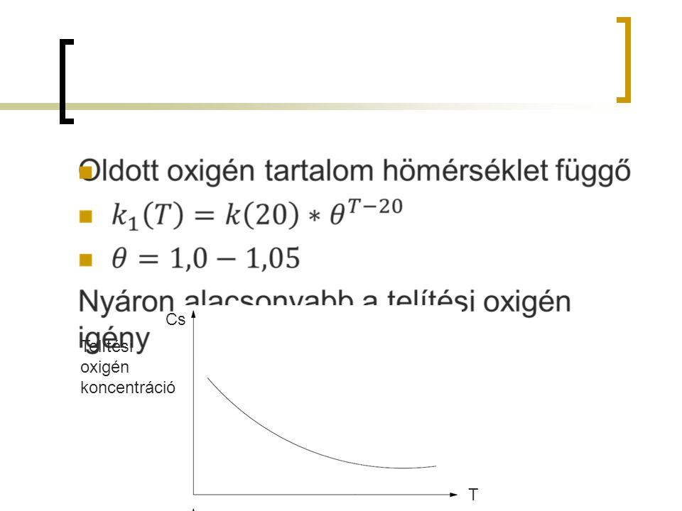 T Cs Telítési oxigén koncentráció