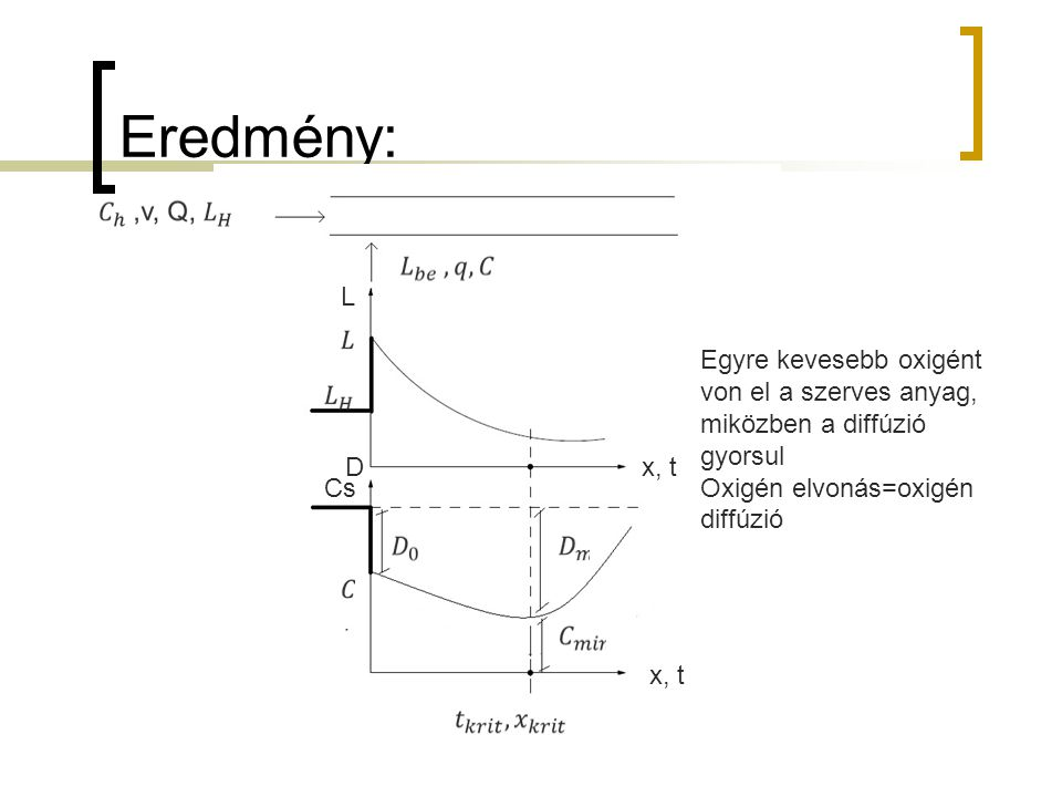 Eredmény: L x, t D Cs Egyre kevesebb oxigént von el a szerves anyag, miközben a diffúzió gyorsul Oxigén elvonás=oxigén diffúzió