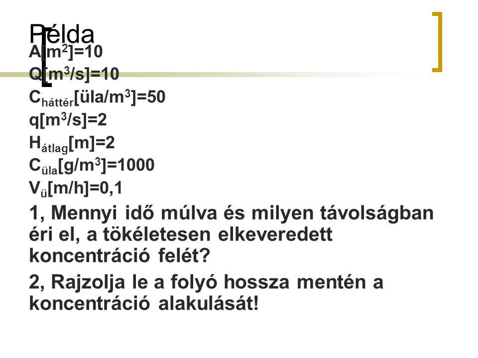 Példa A[m 2 ]=10 Q[m 3 /s]=10 C háttér [üla/m 3 ]=50 q[m 3 /s]=2 H átlag [m]=2 C üla [g/m 3 ]=1000 V ü [m/h]=0,1 1, Mennyi idő múlva és milyen távolsá