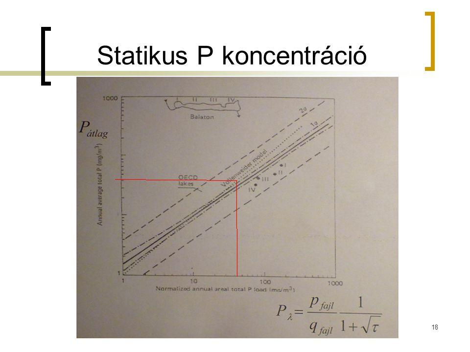 Statikus P koncentráció 18