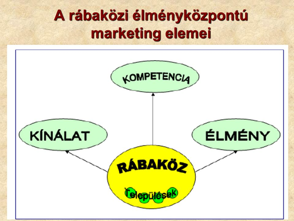 A rábaközi élményközpontú marketing elemei