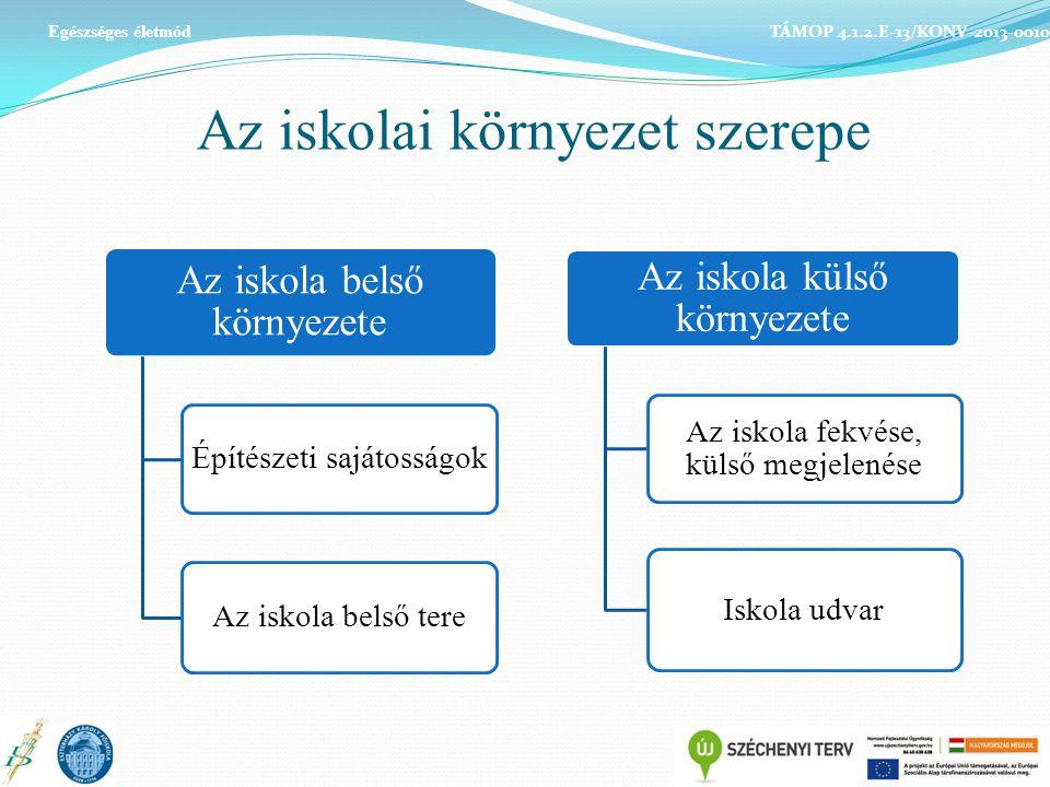 Az iskolai környezet szerepe Egészséges életmód TÁMOP 4.1.2.E-13/KONV-2013-0010 Az iskola belső környezete Építészeti sajátosságok Az iskola belső ter
