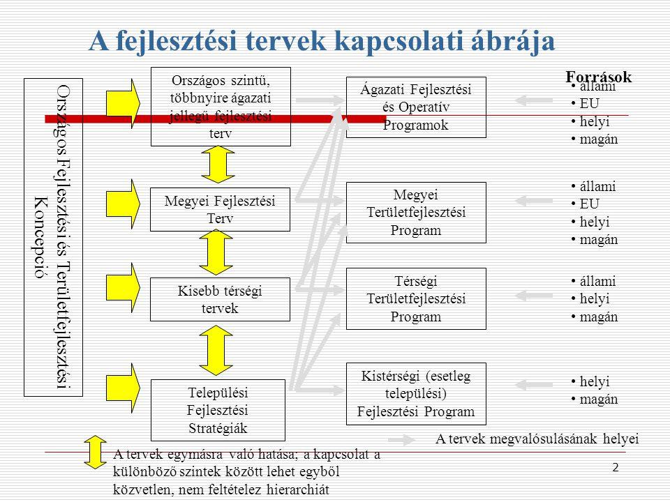 Országos szintű, többnyire ágazati jellegű fejlesztési terv Kisebb térségi tervek Települési Fejlesztési Stratégiák Országos Fejlesztési és Területfejlesztési Koncepció Megyei Területfejlesztési Program Térségi Területfejlesztési Program Ágazati Fejlesztési és Operatív Programok A fejlesztési tervek kapcsolati ábrája Források állami EU helyi magán állami EU helyi magán állami helyi magán Kistérségi (esetleg települési) Fejlesztési Program helyi magán A tervek egymásra való hatása; a kapcsolat a különböző szintek között lehet egyből közvetlen, nem feltételez hierarchiát A tervek megvalósulásának helyei Megyei Fejlesztési Terv 2