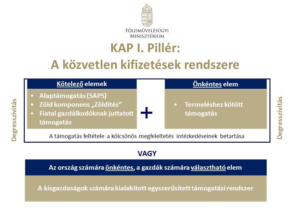 KAP I. Pillér: A közvetlen kifizetések rendszere A támogatás feltétele a kölcsönös megfeleltetés intézkedéseinek betartása Kötelező elemek Önkéntes el