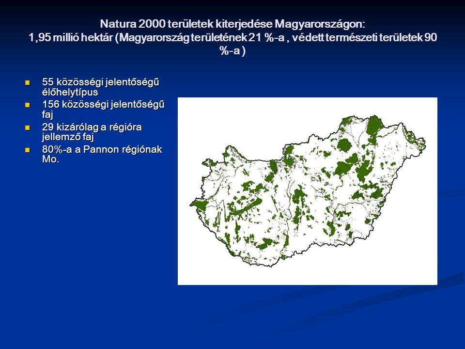Natura 2000 területek kiterjedése Magyarországon: 1,95 millió hektár (Magyarország területének 21 %-a, védett természeti területek 90 %-a ) 55 közössé