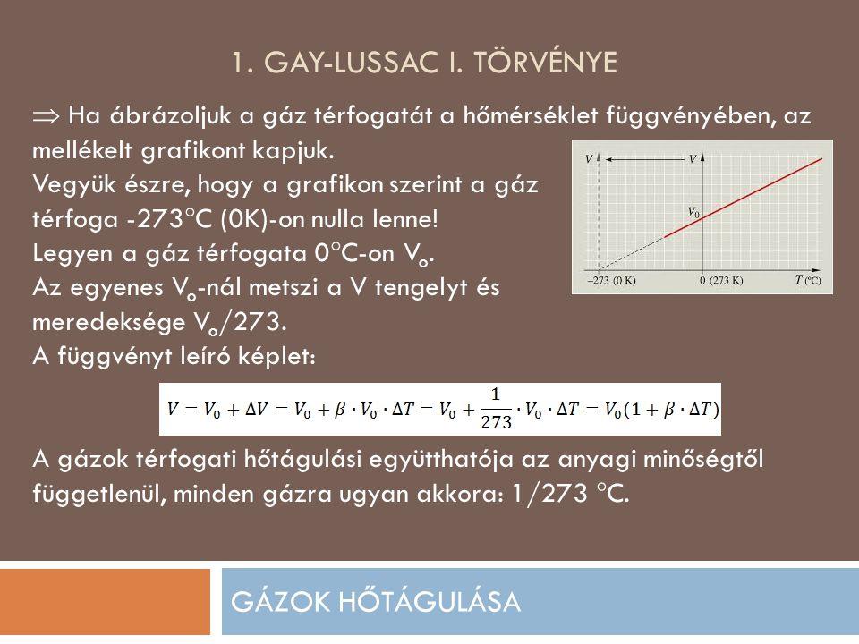 1. GAY-LUSSAC I. TÖRVÉNYE GÁZOK HŐTÁGULÁSA  Ha ábrázoljuk a gáz térfogatát a hőmérséklet függvényében, az mellékelt grafikont kapjuk. Vegyük észre, h