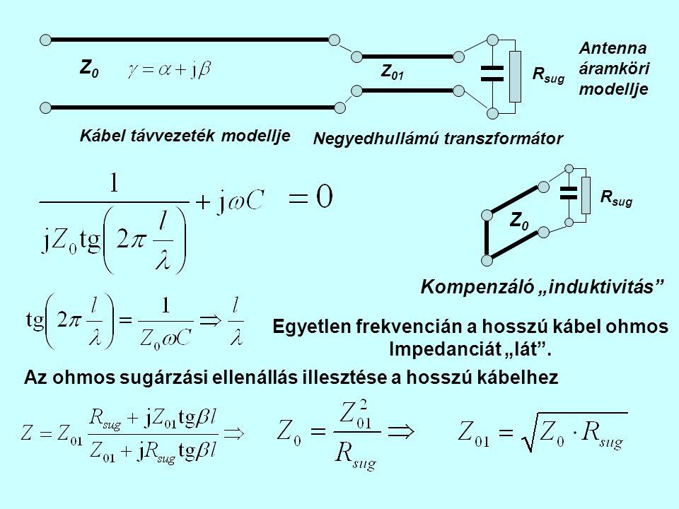 """R sug Antenna áramköri modellje Kábel távvezeték modellje Z0Z0 Z 01 Negyedhullámú transzformátor R sug Kompenzáló """"induktivitás Z0Z0 Egyetlen frekvencián a hosszú kábel ohmos Impedanciát """"lát ."""