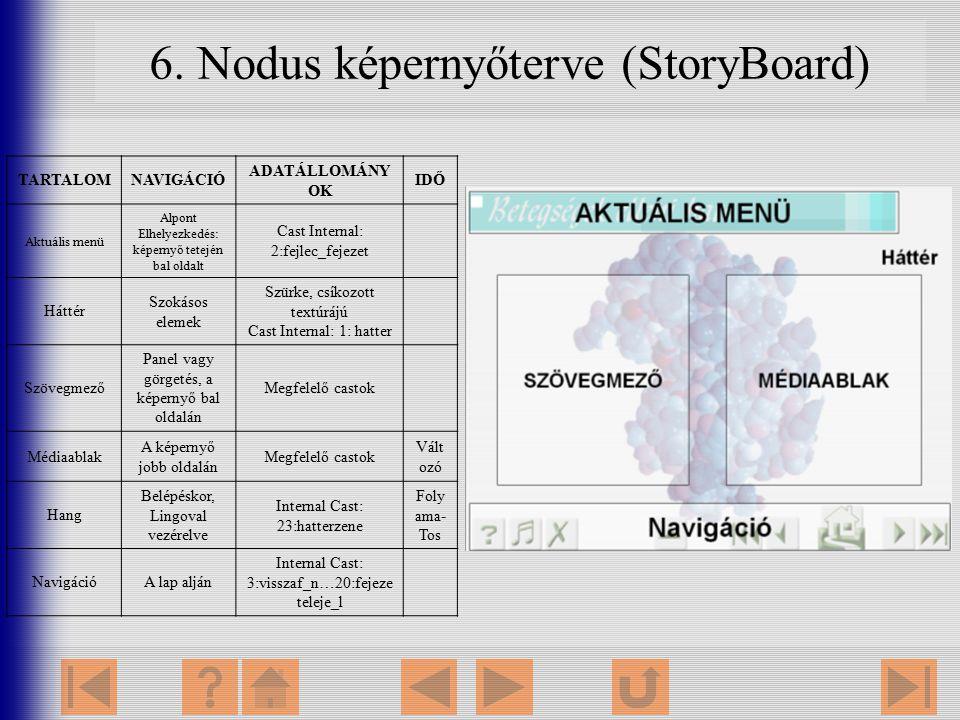 6. Nodus képernyőterve (StoryBoard) TARTALOMNAVIGÁCIÓ ADATÁLLOMÁNY OK IDŐ Aktuális menü Alpont Elhelyezkedés: képernyő tetején bal oldalt Cast Interna