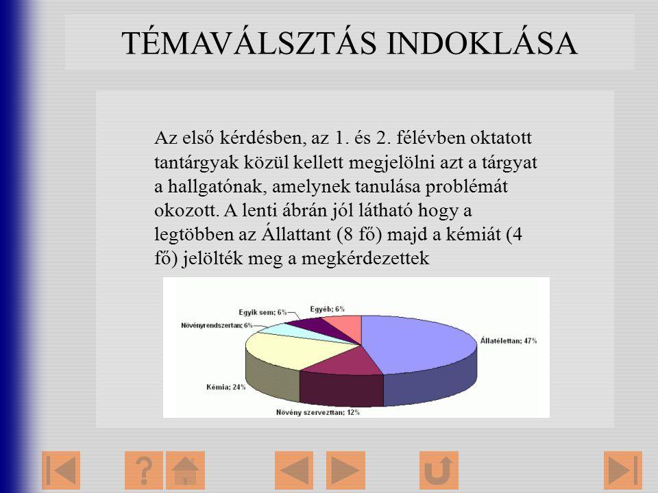 TÉMAVÁLSZTÁS INDOKLÁSA Az első kérdésben, az 1. és 2. félévben oktatott tantárgyak közül kellett megjelölni azt a tárgyat a hallgatónak, amelynek tanu