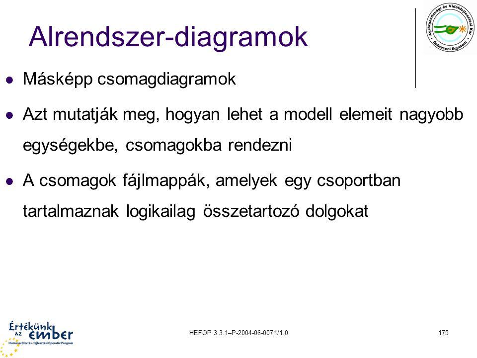HEFOP 3.3.1–P-2004-06-0071/1.0175 Alrendszer-diagramok Másképp csomagdiagramok Azt mutatják meg, hogyan lehet a modell elemeit nagyobb egységekbe, cso
