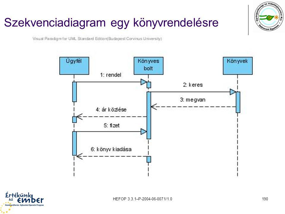 HEFOP 3.3.1–P-2004-06-0071/1.0190 Szekvenciadiagram egy könyvrendelésre