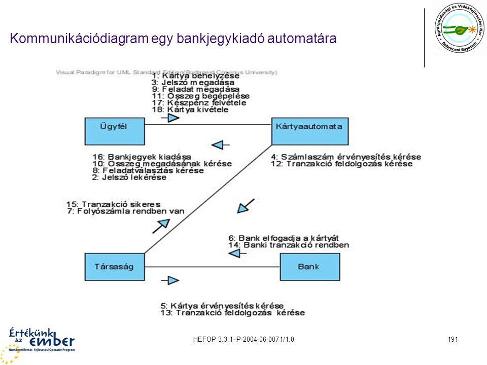HEFOP 3.3.1–P-2004-06-0071/1.0191 Kommunikációdiagram egy bankjegykiadó automatára