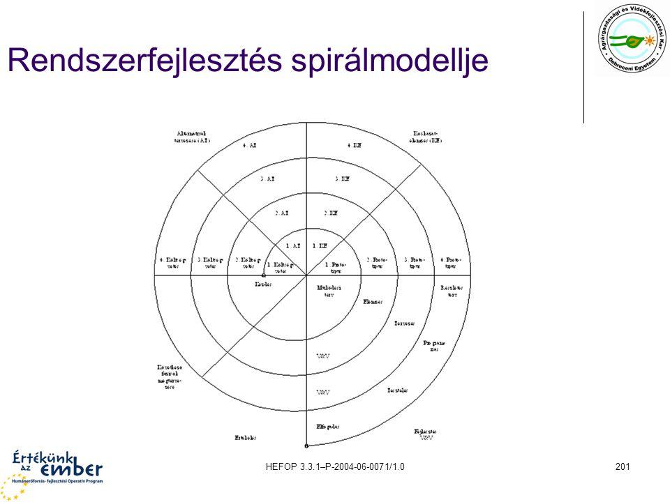 HEFOP 3.3.1–P-2004-06-0071/1.0201 Rendszerfejlesztés spirálmodellje