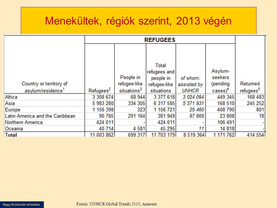 Nagy Boldizsár előadása Menekültek, régiók szerint, 2013 végén Forrás: UNHCR Global Trends 2013, Annexes