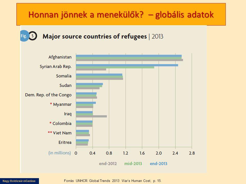 Nagy Boldizsár előadása Honnan jönnek a menekülők? – globális adatok Forrás UNHCR Global Trends 2013 War's Human Cost, p. 15.