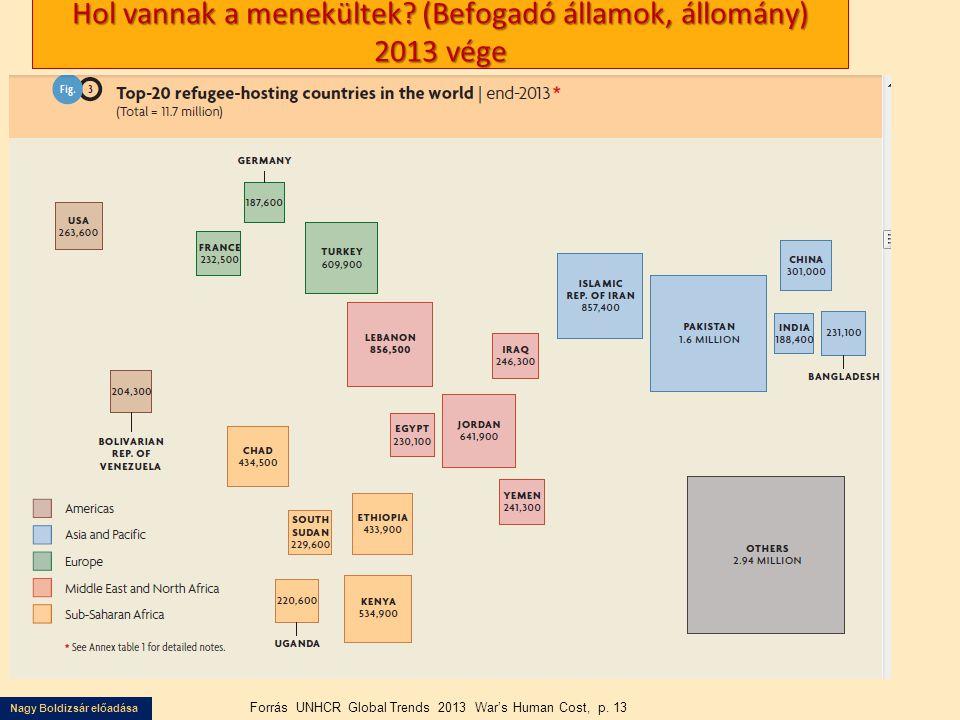 Nagy Boldizsár előadása Hol vannak a menekültek? (Befogadó államok, állomány) 2013 vége Forrás UNHCR Global Trends 2013 War's Human Cost, p. 13