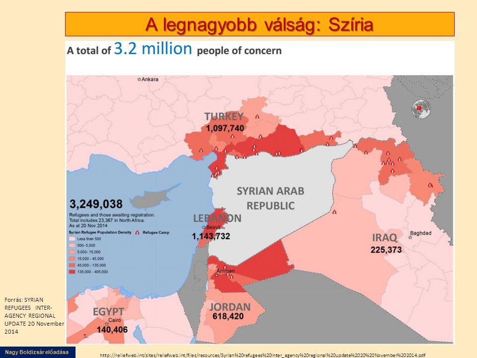 Nagy Boldizsár előadása A legnagyobb válság: Szíria Forrás: SYRIAN REFUGEES INTER- AGENCY REGIONAL UPDATE 20 November 2014 http://reliefweb.int/sites/