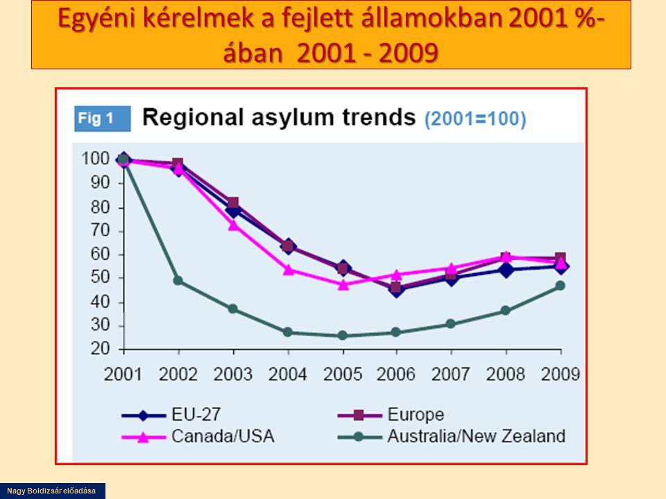 Nagy Boldizsár előadása Egyéni kérelmek a fejlett államokban 2001 %- ában 2001 - 2009