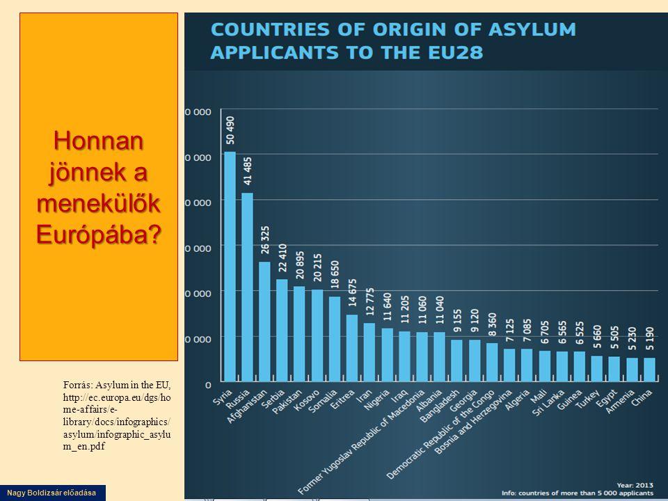 Nagy Boldizsár előadása Honnan jönnek a menekülők Európába? Forrás: Asylum in the EU, http://ec.europa.eu/dgs/ho me-affairs/e- library/docs/infographi