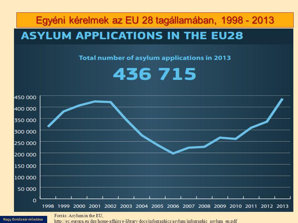 Nagy Boldizsár előadása Egyéni kérelmek az EU 28 tagállamában, 1998 - 2013 Forrás: Asylum in the EU, http://ec.europa.eu/dgs/home-affairs/e-library/do