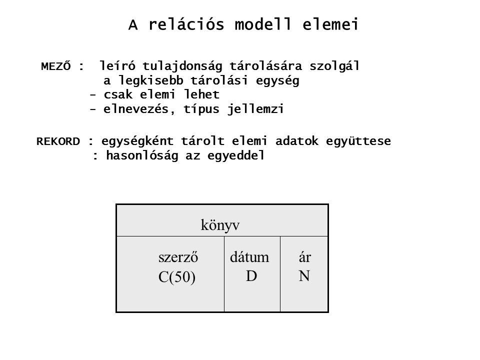 A relációs modell elemei REKORD : egységként tárolt elemi adatok együttese : hasonlóság az egyeddel MEZŐ : leíró tulajdonság tárolására szolgál a legkisebb tárolási egység - csak elemi lehet - elnevezés, típus jellemzi könyv szerző C(50) dátum D ár N
