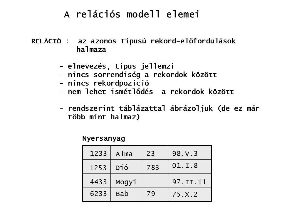 RELÁCIÓ : az azonos típusú rekord-előfordulások halmaza - elnevezés, típus jellemzi - nincs sorrendiség a rekordok között - nincs rekordpozíció - nem lehet ismétlődés a rekordok között - rendszerint táblázattal ábrázoljuk (de ez már több mint halmaz) A relációs modell elemei 1233 1253 4433 6233 Alma Dió Mogyi Bab 23 783 79 98.V.3 01.I.8 97.II.11 75.X.2 Nyersanyag