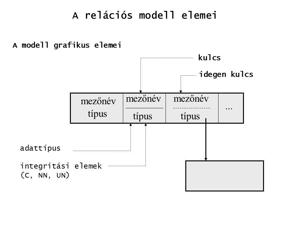 A relációs modell elemei A modell grafikus elemei mezőnév típus mezőnév típus... mezőnév típus kulcs idegen kulcs adattípus integritási elemek (C, NN,