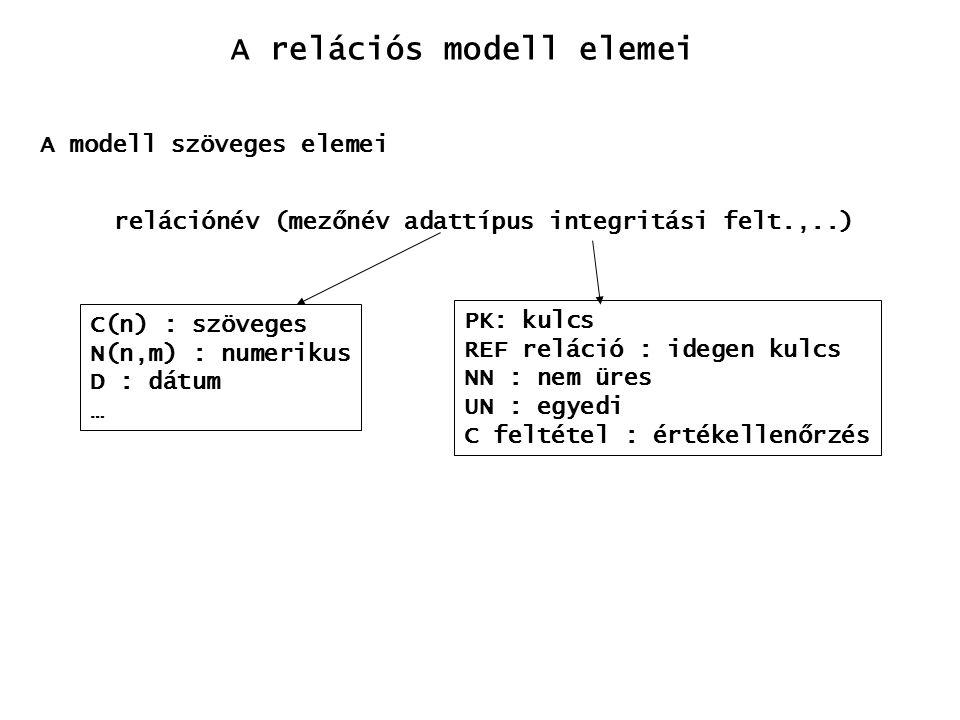 A relációs modell elemei A modell szöveges elemei relációnév (mezőnév adattípus integritási felt.,..) C(n) : szöveges N(n,m) : numerikus D : dátum … PK: kulcs REF reláció : idegen kulcs NN : nem üres UN : egyedi C feltétel : értékellenőrzés