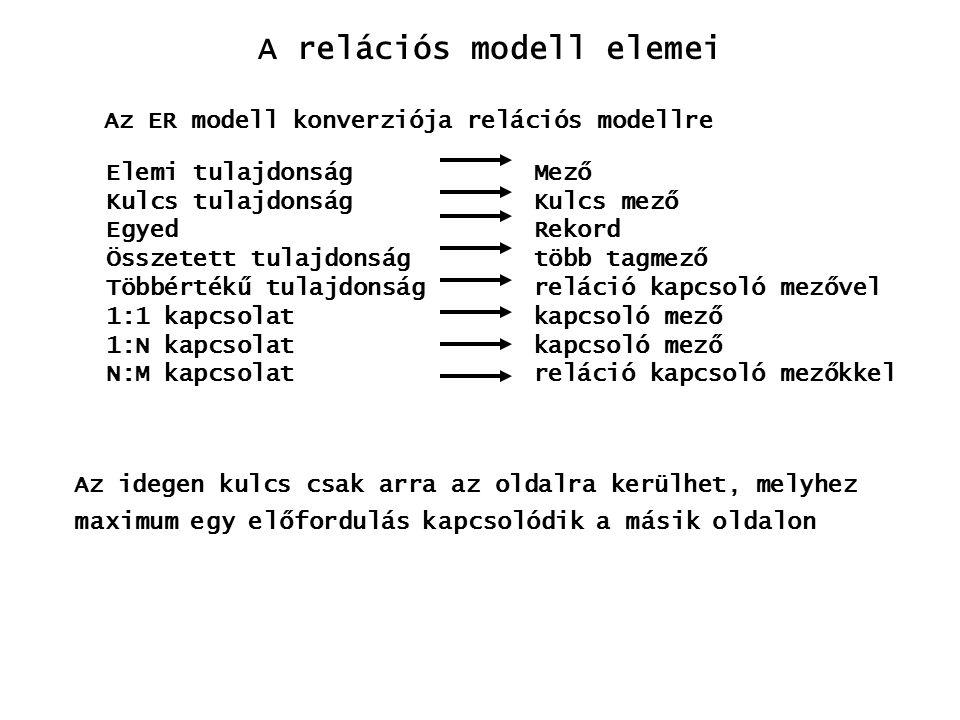 Az ER modell konverziója relációs modellre Elemi tulajdonság Mező Kulcs tulajdonság Kulcs mező Egyed Rekord Összetett tulajdonság több tagmező Többért